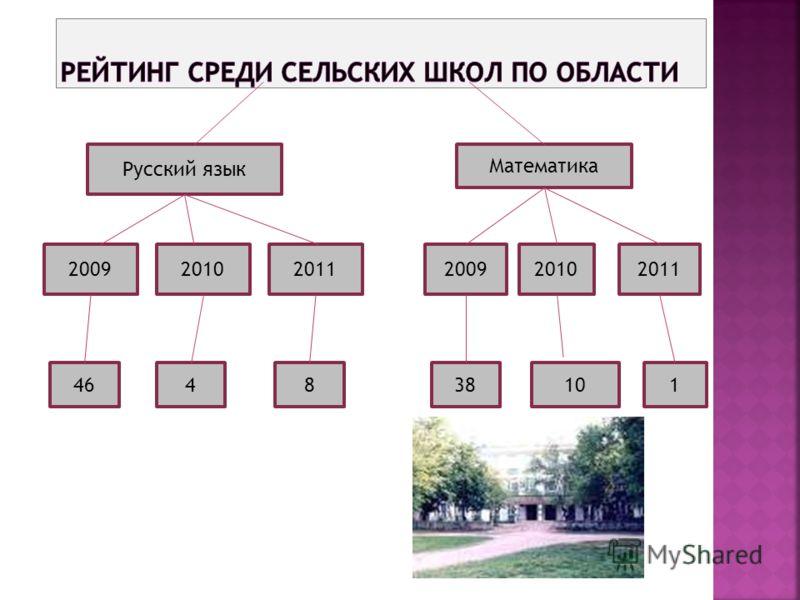Математика Русский язык 200920102011200920102011 464838110