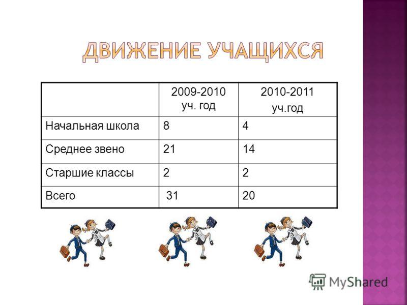 2009-2010 уч. год 2010-2011 уч.год Начальная школа84 Среднее звено2114 Старшие классы22 Всего 3120