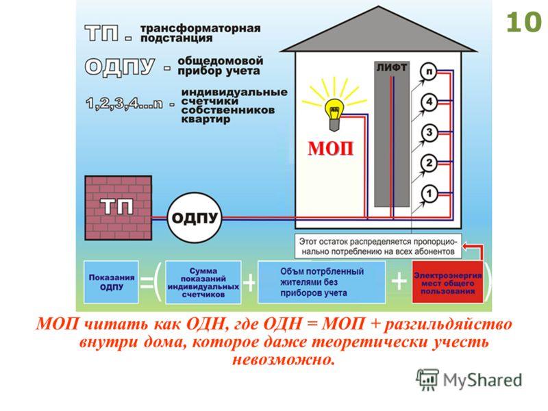 10 МОП читать как ОДН, где ОДН = МОП + разгильдяйство внутри дома, которое даже теоретически учесть невозможно.