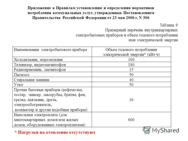 Приложение к Правилам установления и определения нормативов потребления коммунальных услуг, утвержденных Постановлением Правительства Российской Федерации от 23 мая 2006 г. N 306 Наименование электробытового прибораОбъем годового потребления электрич