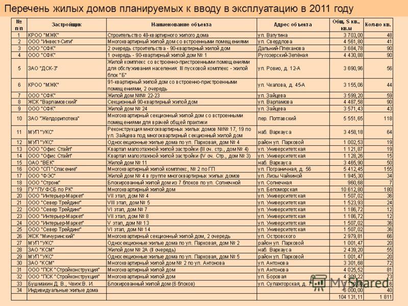 Перечень жилых домов планируемых к вводу в эксплуатацию в 2011 году