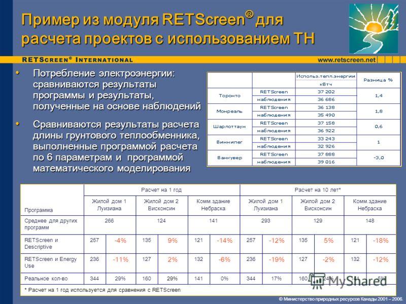 © Министерство природных ресурсов Канады 2001 – 2006. Пример из модуля RETScreen ® для расчета проектов с использованием ТН Потребление электроэнергии: сравниваются результаты программы и результаты, полученные на основе наблюдений Потребление электр