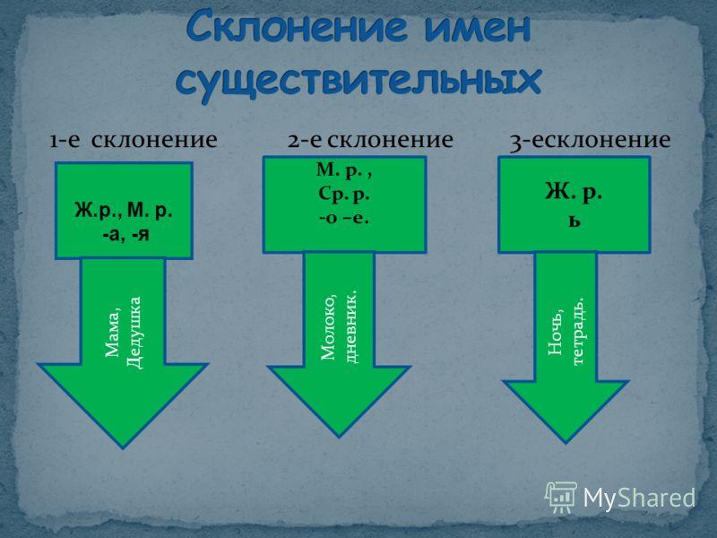1-е склонение 2-е склонение 3-есклонение Ж.р., М. р. -а, -я М. р., Ср. р. -о –е. Ж. р. ь Мама, Дедушка Молоко, дневник. Ночь, тетрадь.