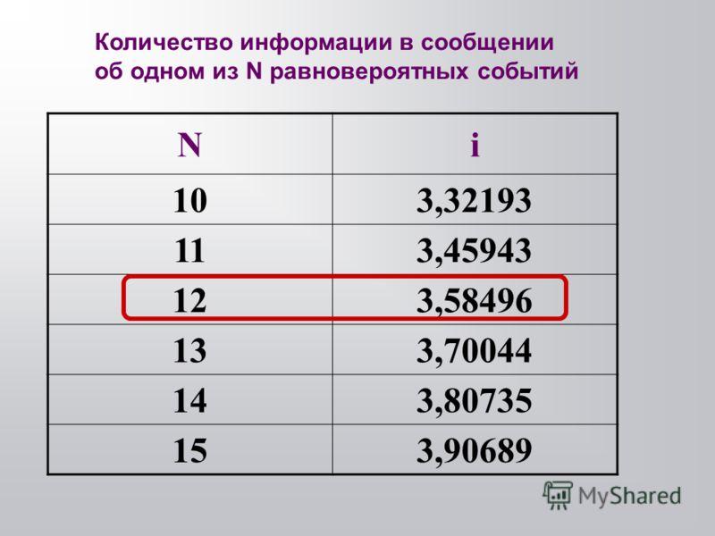 Ni 103,32193 113,45943 123,58496 133,70044 143,80735 153,90689 Количество информации в сообщении об одном из N равновероятных событий