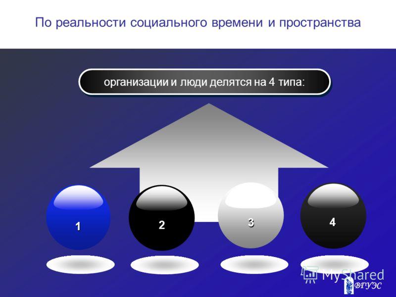 организации и люди делятся на 4 типа: 1 2 3 4 По реальности социального времени и пространства