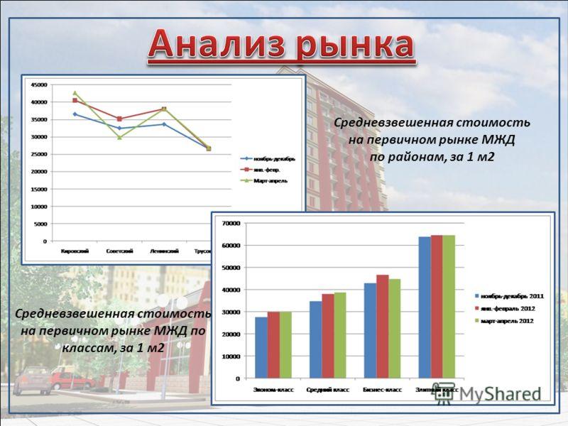 Средневзвешенная стоимость на первичном рынке МЖД по районам, за 1 м2 Средневзвешенная стоимость на первичном рынке МЖД по классам, за 1 м2