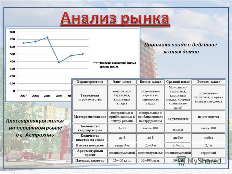 Динамика ввода в действие жилых домов Классификация жилья на первичном рынке в г. Астрахань