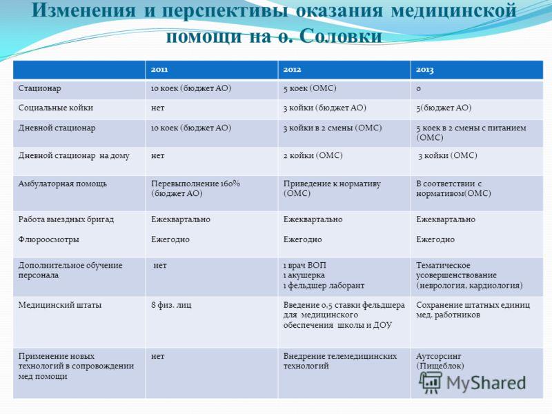 Изменения и перспективы оказания медицинской помощи на о. Соловки 201120122013 Стационар10 коек (бюджет АО)5 коек (ОМС)0 Социальные койкинет3 койки (бюджет АО)5(бюджет АО) Дневной стационар10 коек (бюджет АО)3 койки в 2 смены (ОМС)5 коек в 2 смены с