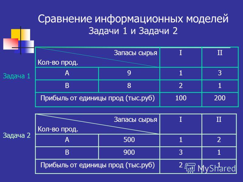 Сравнение информационных моделей Задачи 1 и Задачи 2 Запасы сырья Кол-во прод. III А913 В821 Прибыль от единицы прод (тыс.руб)100200 Задача 2 Задача 1 Запасы сырья Кол-во прод. III А50012 В90031 Прибыль от единицы прод (тыс.руб)21