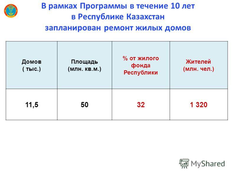 В рамках Программы в течение 10 лет в Республике Казахстан запланирован ремонт жилых домов Домов ( тыс.) Площадь (млн. кв.м.) % от жилого фонда Республики Жителей (млн. чел.) 11,550321 320