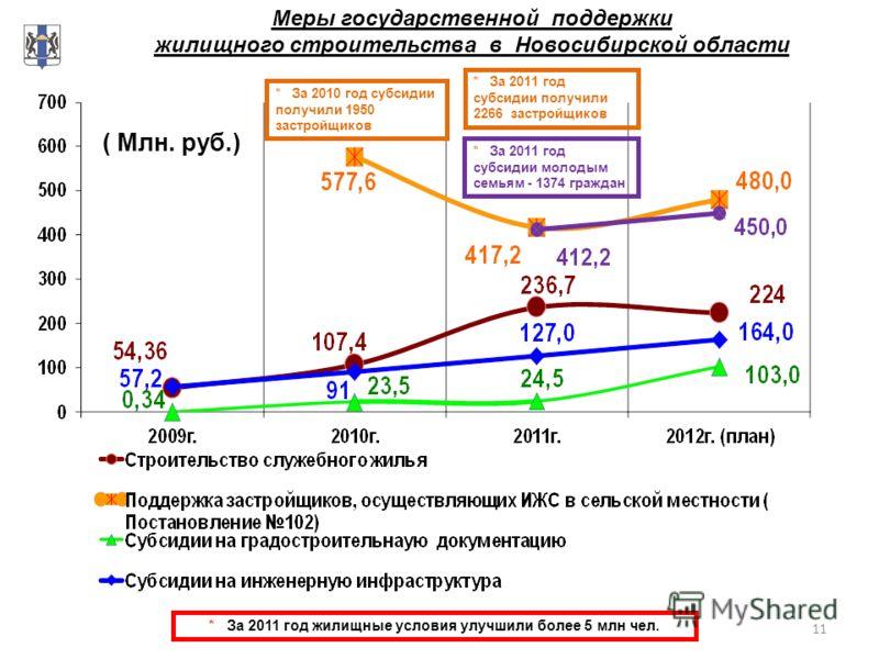 11 Меры государственной поддержки жилищного строительства в Новосибирской области * За 2011 год жилищные условия улучшили более 5 млн чел. ( Млн. руб.) * За 2010 год субсидии получили 1950 застройщиков * За 2011 год субсидии молодым семьям - 1374 гра