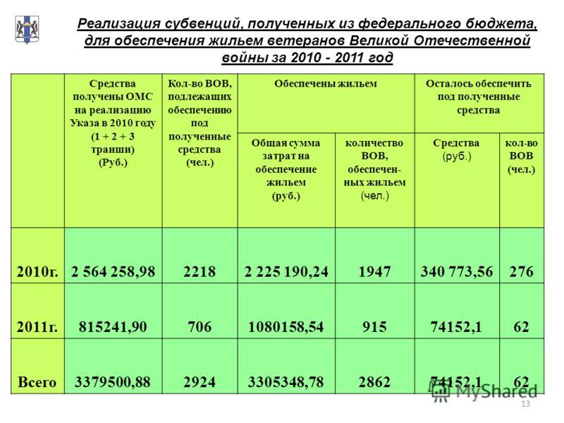 13 Реализация субвенций, полученных из федерального бюджета, для обеспечения жильем ветеранов Великой Отечественной войны за 2010 - 2011 год Средства получены ОМС на реализацию Указа в 2010 году (1 + 2 + 3 транши) (Руб.) Кол-во ВОВ, подлежащих обеспе