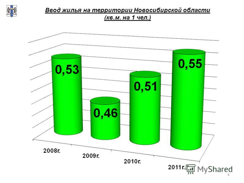 4 Ввод жилья на территории Новосибирской области (кв.м. на 1 чел.)