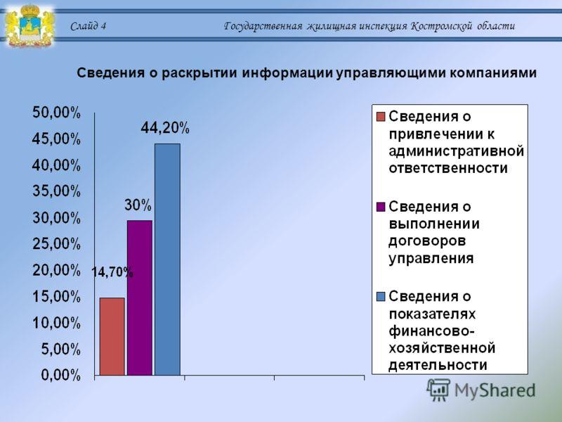 Слайд 4 Государственная жилищная инспекция Костромской области Сведения о раскрытии информации управляющими компаниями