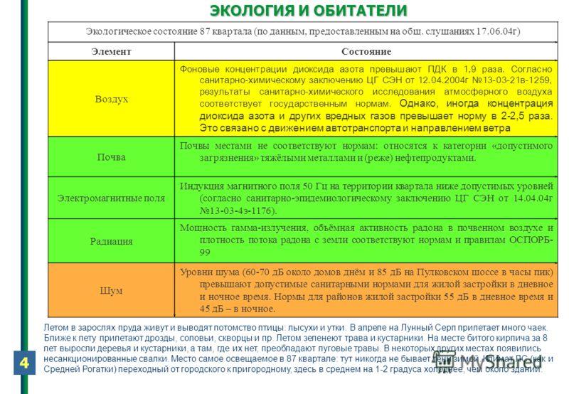 4 ЭКОЛОГИЯ И ОБИТАТЕЛИ Экологическое состояние 87 квартала (по данным, предоставленным на общ. слушаниях 17.06.04г) ЭлементСостояние Воздух Фоновые концентрации диоксида азота превышают ПДК в 1,9 раза. Согласно санитарно-химическому заключению ЦГ СЭН