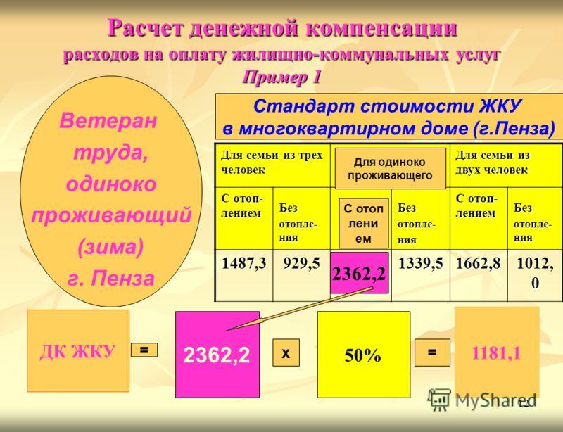 12 Расчет денежной компенсации расходов на оплату жилищно-коммунальных услуг Пример 1 Для семьи из трех человек Для семьи из двух человек С отоп- лением Без отопле- ния Без отопле- ния С отоп- лением Без отопле- ния 1487,3929,51339,51662,8 1012, 0 ДК