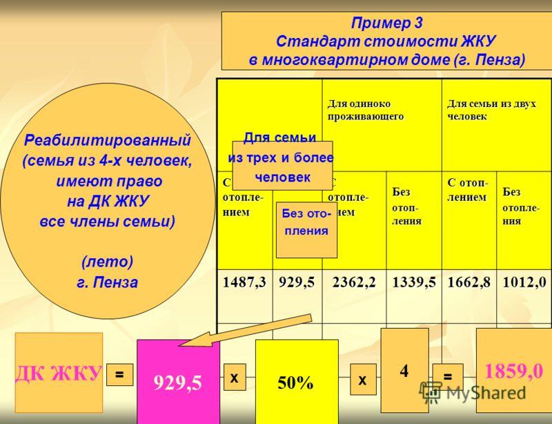 14 Пример 3 Пример 3 Для одиноко проживающего Для семьи из двух человек С отопле- нием Без отоп- ления С отоп- лением Без отопле- ния 1487,3929,52362,21339,51662,81012,0 ДК ЖКУ 929,5 50% = х= 1859,0 Реабилитированный (семья из 4-х человек, имеют прав
