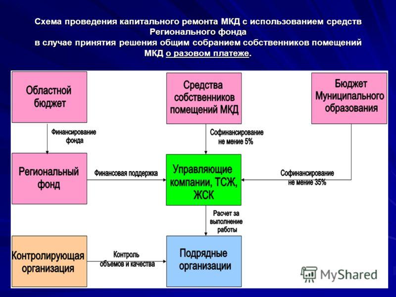 Схема проведения капитального ремонта МКД с использованием средств Регионального фонда в случае принятия решения общим собранием собственников помещений МКД о разовом платеже.