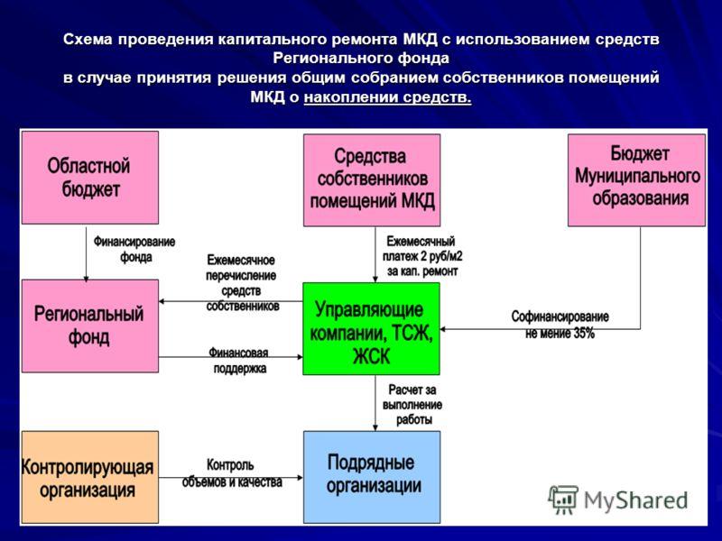 Схема проведения капитального ремонта МКД с использованием средств Регионального фонда в случае принятия решения общим собранием собственников помещений МКД о накоплении средств.