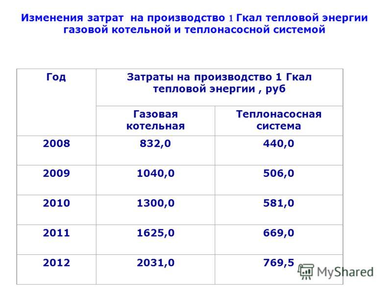 ГодЗатраты на производство 1 Гкал тепловой энергии, руб Газовая котельная Теплонасосная система 2008832,0440,0 20091040,0506,0 20101300,0581,0 20111625,0669,0 20122031,0769,5 Изменения затрат на производство 1 Гкал тепловой энергии газовой котельной