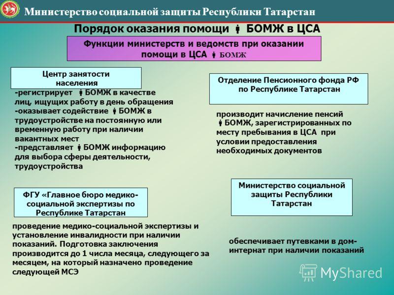 Министерство социальной защиты Республики Татарстан Порядок оказания помощи БОМЖ в ЦСА Центр занятости населения -регистрирует БОМЖ в качестве лиц, ищущих работу в день обращения -оказывает содействие БОМЖ в трудоустройстве на постоянную или временну
