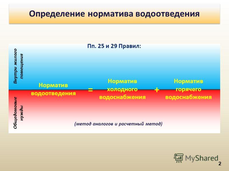 2 Пп. 25 и 29 Правил: Норматив водоотведения Норматив холодного водоснабжения Норматив горячего водоснабжения Внутри жилого помещения Общедомовые нужды =+ (метод аналогов и расчетный метод) Определение норматива водоотведения