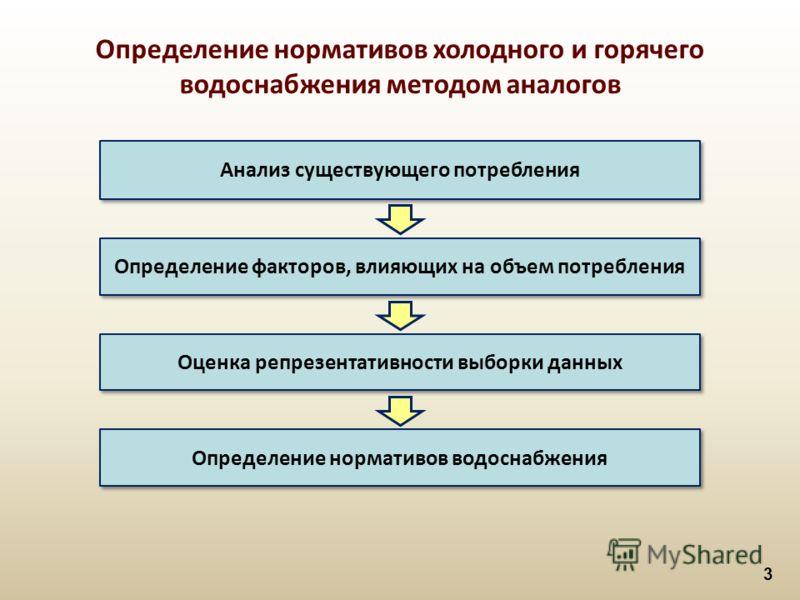3 Определение нормативов холодного и горячего водоснабжения методом аналогов Анализ существующего потребления Определение факторов, влияющих на объем потребления Оценка репрезентативности выборки данных Определение нормативов водоснабжения
