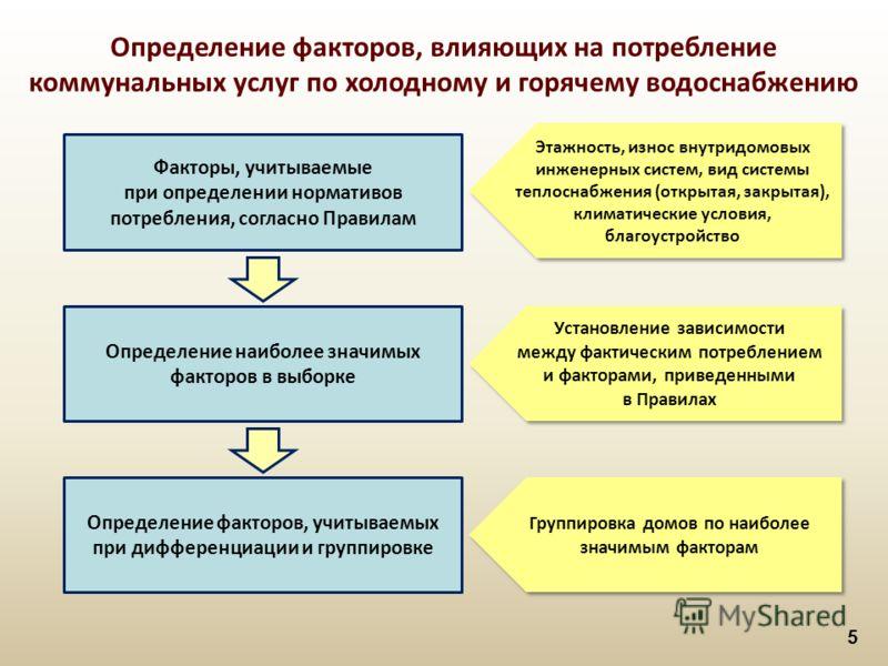 5 Определение факторов, влияющих на потребление коммунальных услуг по холодному и горячему водоснабжению Факторы, учитываемые при определении нормативов потребления, согласно Правилам Определение наиболее значимых факторов в выборке Определение факто