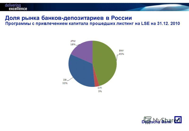 Доля рынка банков-депозитариев в России Программы с привлечением капитала прошедших листинг на LSE на 31.12. 2010