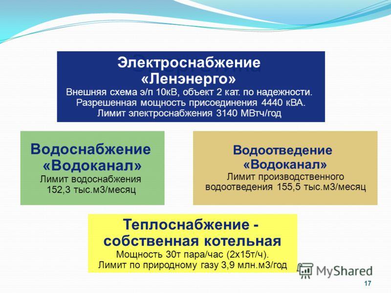 Энергетика 17 Электроснабжение «Ленэнерго» Внешняя схема э/п 10кВ, объект 2 кат. по надежности. Разрешенная мощность присоединения 4440 кВА. Лимит электроснабжения 3140 МВтч/год Водоотведение «Водоканал» Лимит производственного водоотведения 155,5 ты