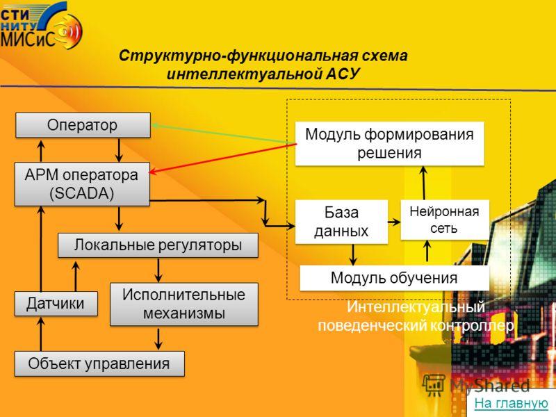 Структурно-функциональная схема интеллектуальной АСУ Оператор АРМ оператора (SCADA) Объект управления Датчики Исполнительные механизмы Локальные регуляторы База данных Модуль формирования решения Интеллектуальный поведенческий контроллер Модуль обуче