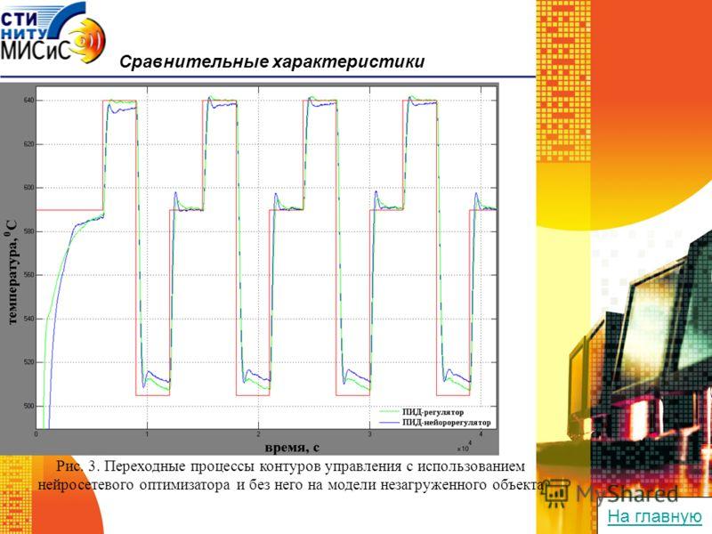 Сравнительные характеристики Рис. 3. Переходные процессы контуров управления с использованием нейросетевого оптимизатора и без него на модели незагруженного объекта На главную