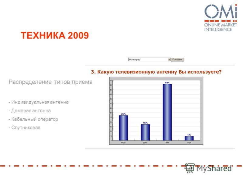 ТЕХНИКА 2009 Распределение типов приема - Индивидуальная антенна - Домовая антенна - Кабельный оператор - Спутниковая