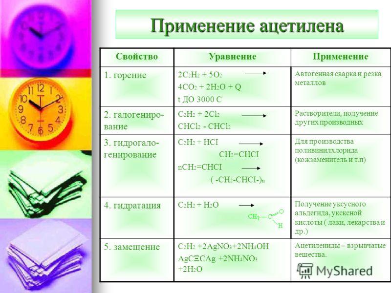 Применение ацетилена СвойствоУравнениеПрименение 1. горение 2C 2 H 2 + 5O 2 4CO 2 + 2H 2 O + Q t ДО 3000 С Автогенная сварка и резка металлов 2. галогениро- вание C 2 H 2 + 2Cl 2 CHCl 2 - CHCl 2 Растворители, получение других производных 3. гидрогало