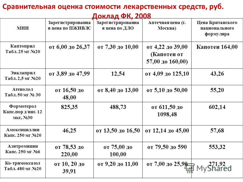 Сравнительная оценка стоимости лекарственных средств, руб. Доклад ФК, 2008 МНН Зарегистрированна я цена по ПЖНВЛС Зарегистрированна я цена по ДЛО Аптечная цена (г. Москва) Цена Британского национального формуляра Каптоприл Табл. 25 мг 20 от 6,00 до 2