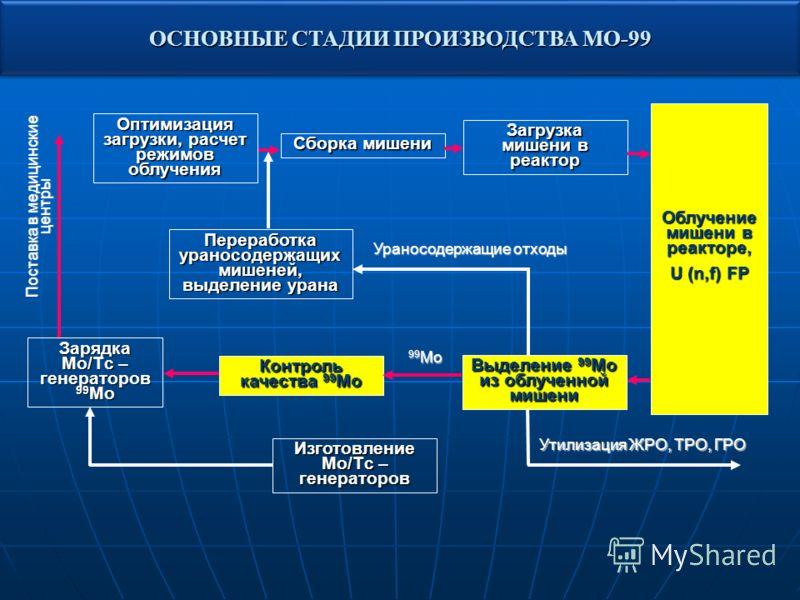 ОСНОВНЫЕ СТАДИИ ПРОИЗВОДСТВА МО-99 Оптимизация загрузки, расчет режимов облучения Сборка мишени Загрузка мишени в реактор Облучение мишени в реакторе, U (n,f) FP Выделение 99 Мо из облученной мишени Переработка ураносодержащих мишеней, выделение уран