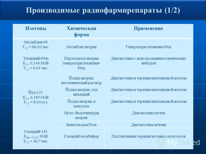 11 Производимые радиофармпрепараты (1/2) ИзотопыХимическая форма Применение Молибден-99 Т 1/2 = 66,02 час.Молибдат натрияГенераторы технеция-99m Технеций-99m Е ƴ = 0,140 МэВ Т 1/2 = 6,01 час. Пертехнетат натрия генераторы технеция- 99m Диагностика с