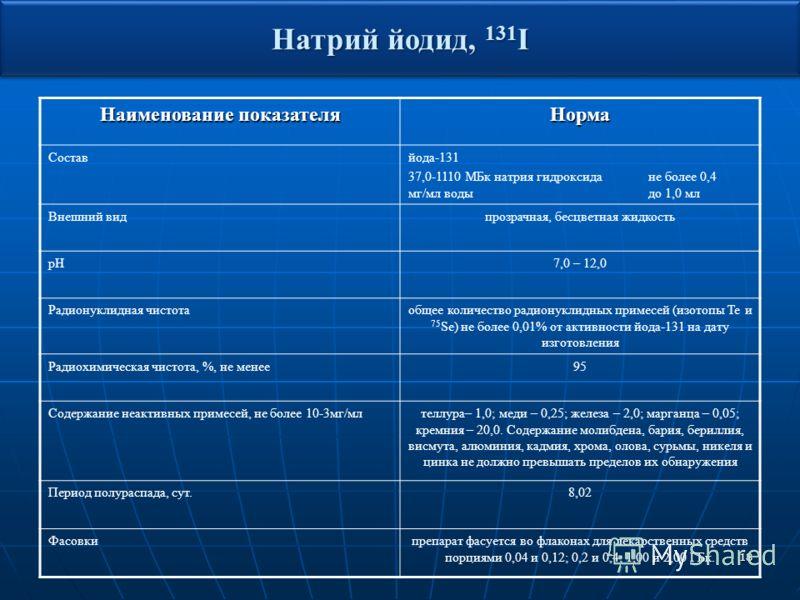 18 Наименование показателя Норма Составйода-131 37,0-1110 МБк натрия гидроксидане более 0,4 мг/мл водыдо 1,0 мл Внешний видпрозрачная, бесцветная жидкость pH7,0 – 12,0 Радионуклидная чистотаобщее количество радионуклидных примесей (изотопы Те и 75 Se