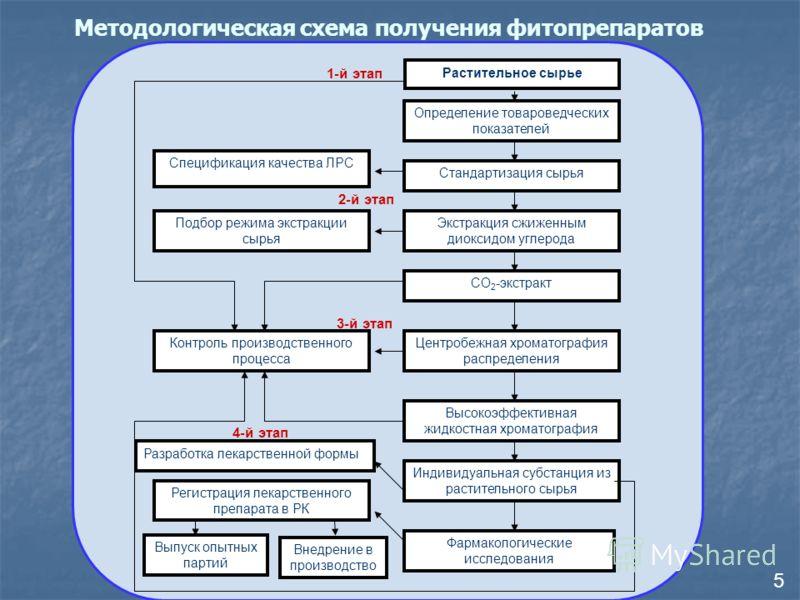 4-й этап Определение товароведческих показателей Стандартизация сырья Экстракция сжиженным диоксидом углерода СО 2 -экстракт Центробежная хроматография распределения Высокоэффективная жидкостная хроматография Индивидуальная субстанция из растительног