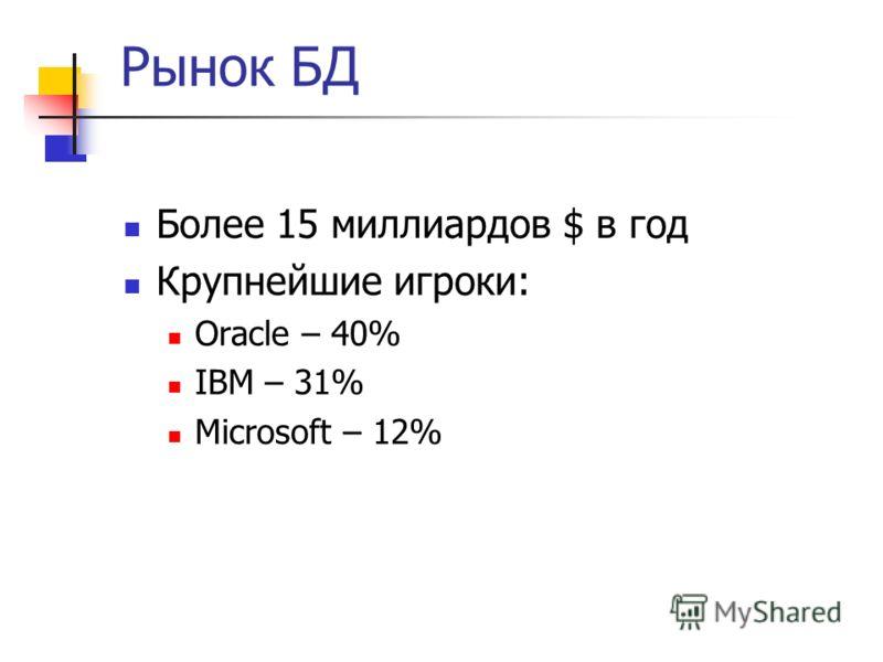 Рынок БД Более 15 миллиардов $ в год Крупнейшие игроки: Oracle – 40% IBM – 31% Microsoft – 12%
