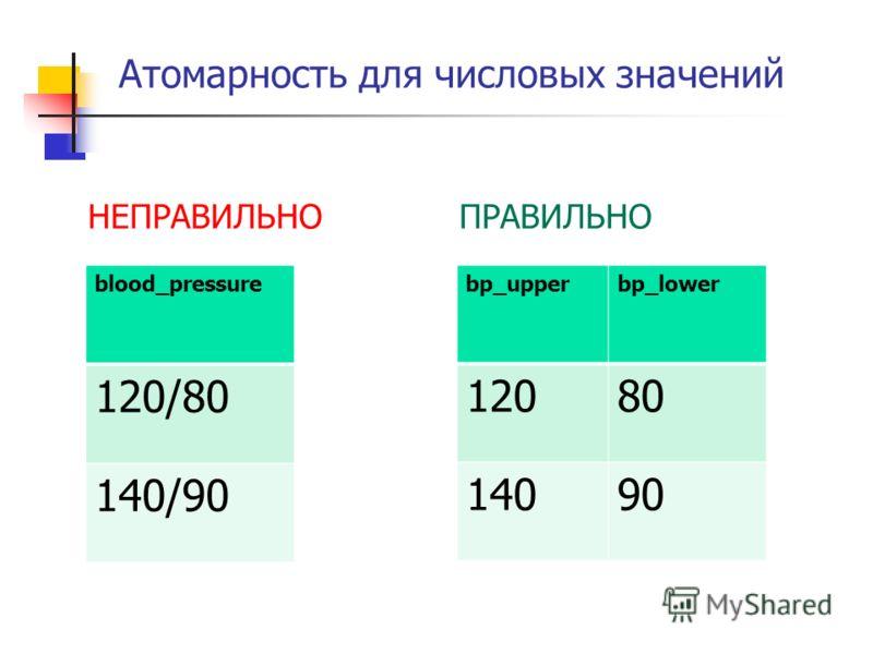 Атомарность для числовых значений blood_pressure 120/80 140/90 bp_upperbp_lower 12080 14090 НЕПРАВИЛЬНОПРАВИЛЬНО