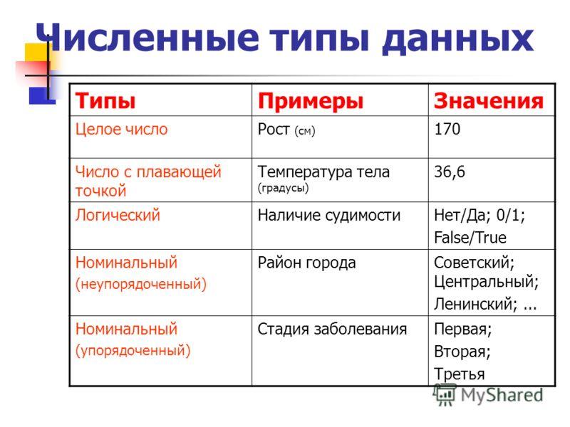 Численные типы данных ТипыПримерыЗначения Целое числоРост (см) 170 Число с плавающей точкой Температура тела (градусы) 36,6 ЛогическийНаличие судимостиНет/Да; 0/1; False/True Номинальный (неупорядоченный) Район городаСоветский; Центральный; Ленинский