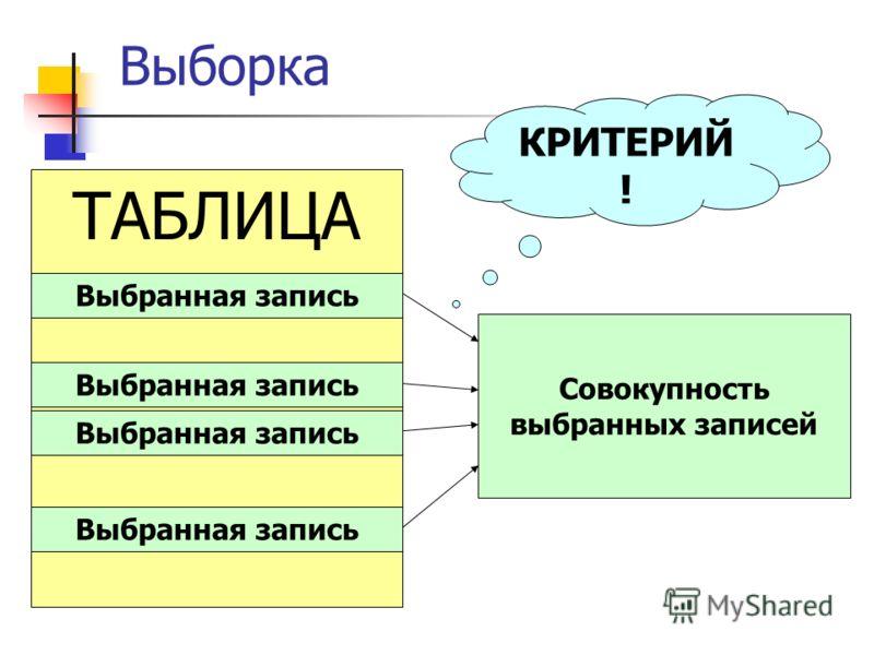 Выборка ТАБЛИЦА Выбранная запись Совокупность выбранных записей КРИТЕРИЙ !