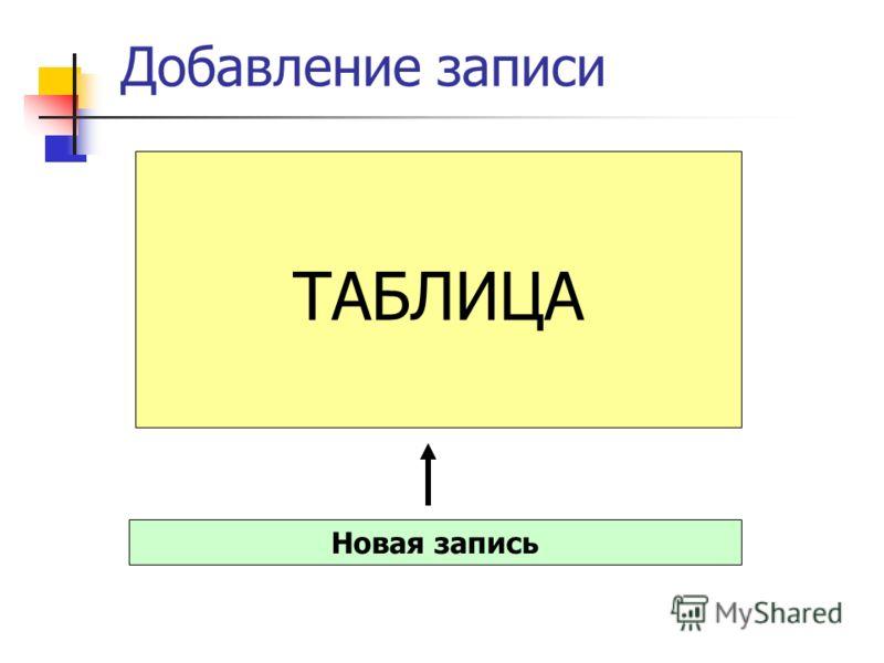 Добавление записи ТАБЛИЦА Новая запись