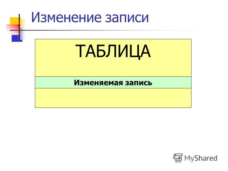 Изменение записи ТАБЛИЦА Изменяемая запись