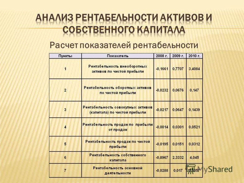 Расчет показателей рентабельности