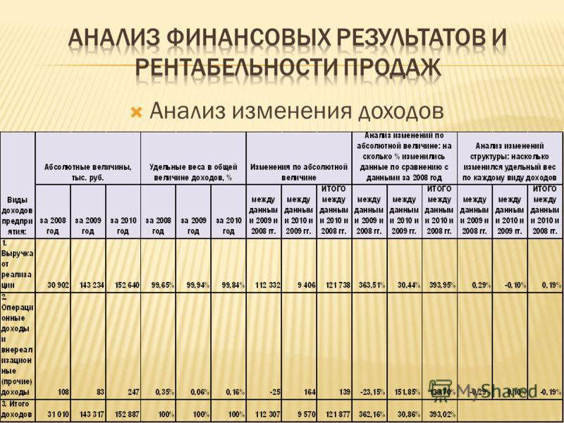 Анализ изменения доходов
