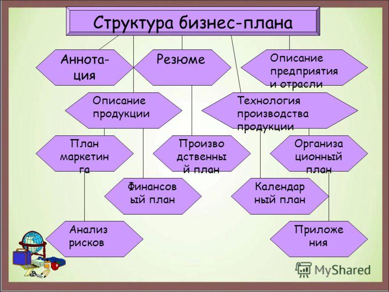 бизнес план тренингового