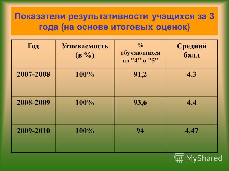 Показатели результативности учащихся за 3 года (на основе итоговых оценок) ГодУспеваемость (в %) % обучающихся на 4 и 5 Средний балл 2007-2008100%91,24,3 2008-2009100%93,64,4 2009-2010100%944.47