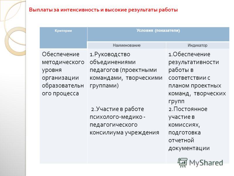 КритерииУсловия ( показатели ) НаименованиеИндикатор Обеспечение методического уровня организации образовательн ого процесса 1. Руководство объединениями педагогов ( проектными командами, творческими группами ) 2. Участие в работе психолого - медико